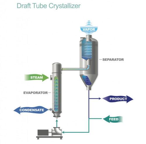 draft-tube-crystallizer-image-1