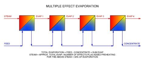 multiple effect evaporation diagram
