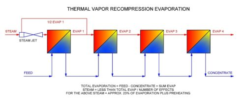 thermal vapor recompression evaporation diagram