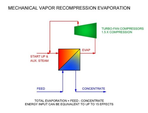 mechanical vapor recompression evaporation diagram