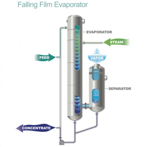 Falling Film Tubular Evaporator Diagram