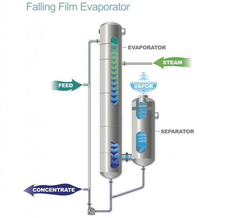 falling-film-tubular-evaporator-image-1