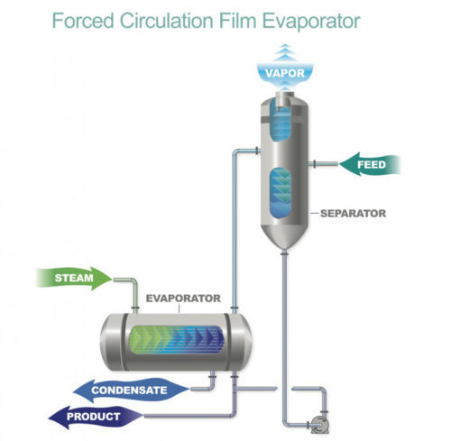 Forced Circulation Evaporator