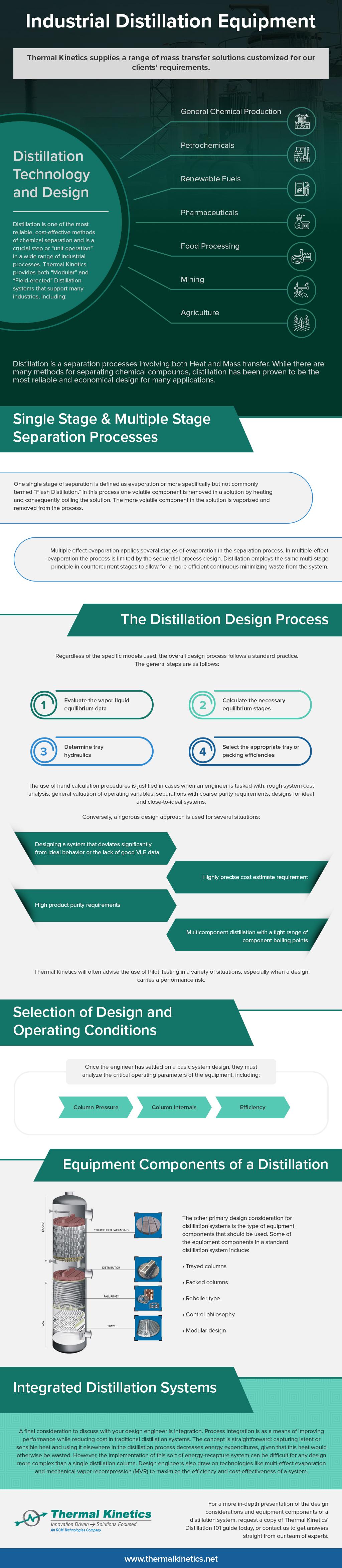 Industrial Distillation Equipment Infographic