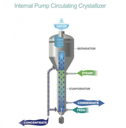 internal-pump-forced-circulation-evaporato