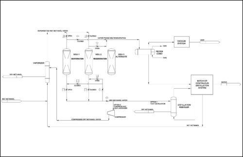 methanol-patent