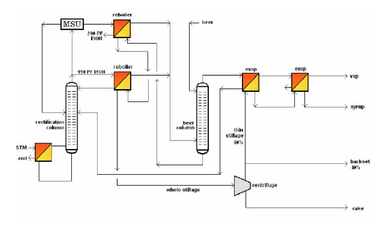 Advanced Fuel Ethanol Process - Thermal Kinetics Engineering, PLLC