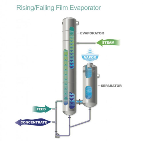 rising falling film tubular evaporator diagram