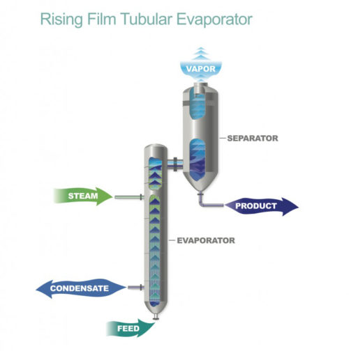 rising film tube evaporator diagram