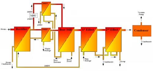 Standard Thermal Kinetics DD&E System