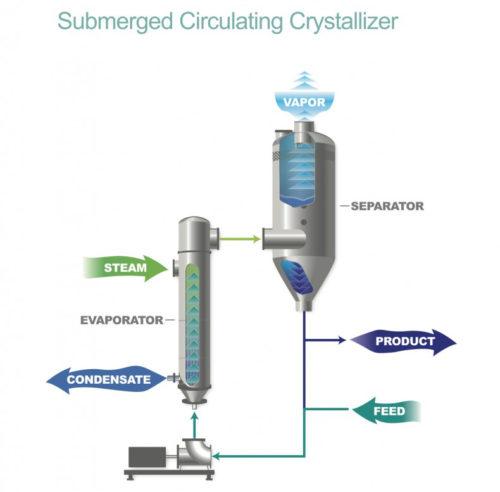 submerge-circulating-crystallizer-image-1